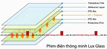 Phim-dien-thong-minh-Lux-Glass
